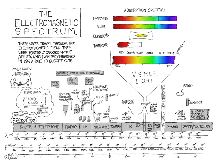 Spectrum poster by Randall Munroe (xkcd.com). Used with permission.