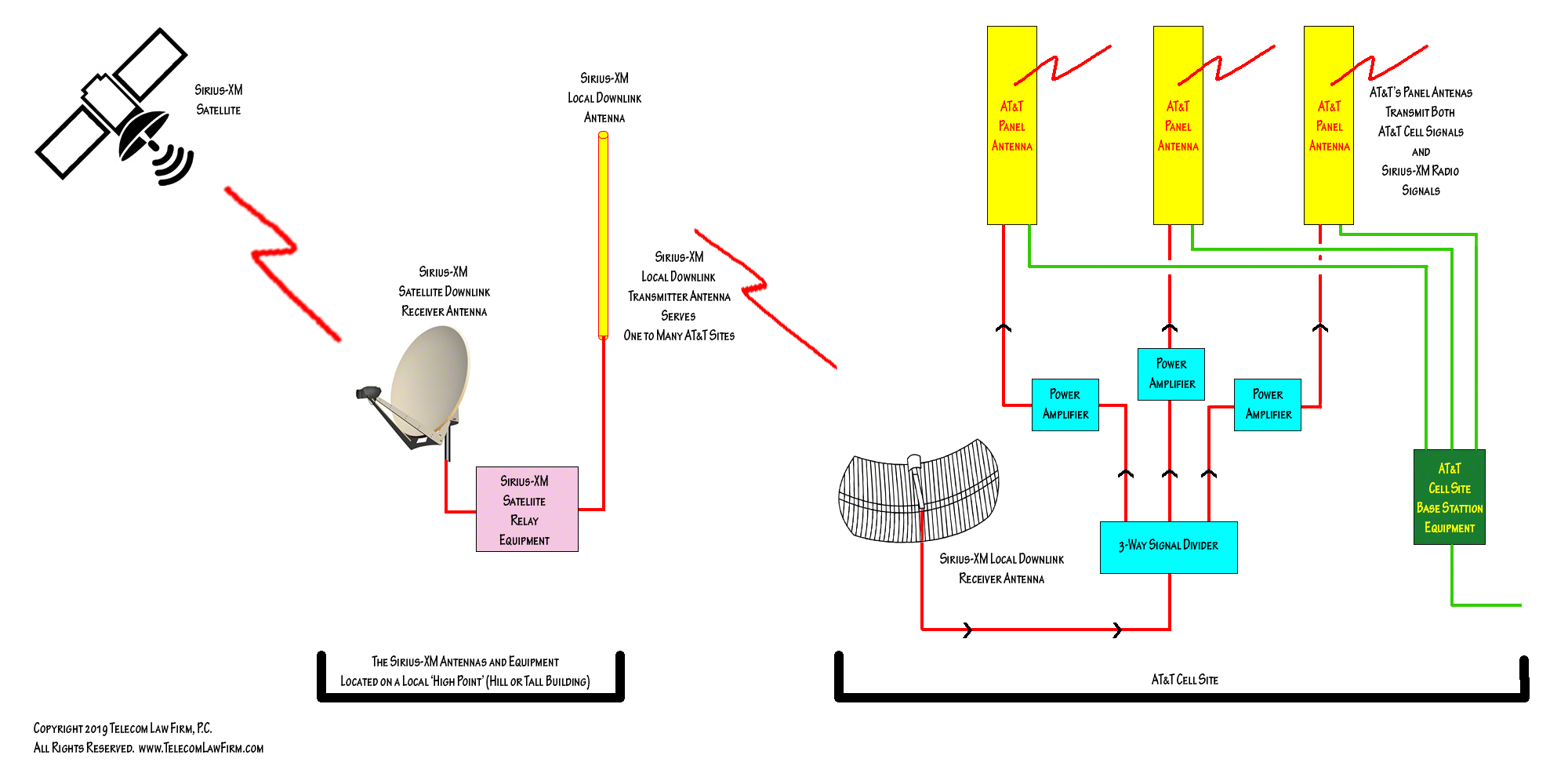 cell site wiring diagrams wiring diagram structure Electrical Wiring Diagrams